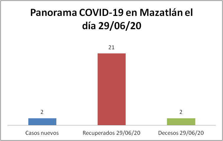 panorama covid mazatlán 29/06/20