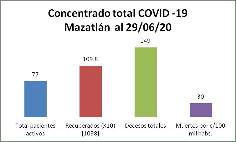 concentrado covid mazatlán 29/06/20
