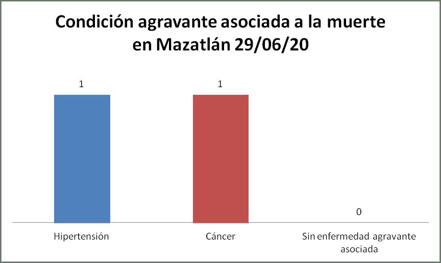 condición covid mazatlán 29/06/20