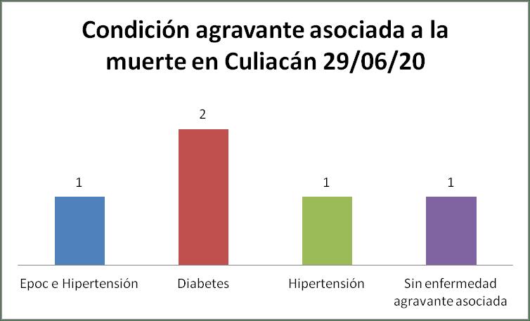 Condición COVID culiacán 29/06/20