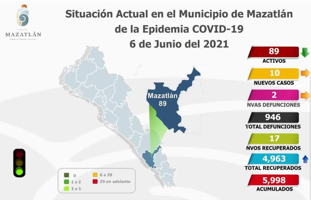 termómetro covid Mazatlán